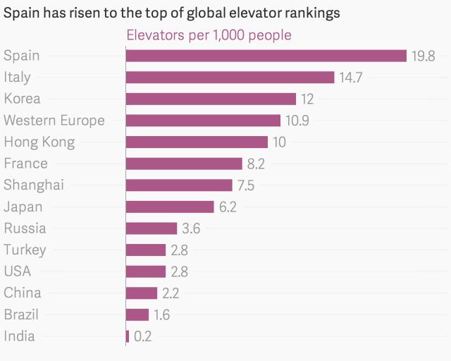 Рынок недвижимости в Испании находиться в топе в мировом ринке